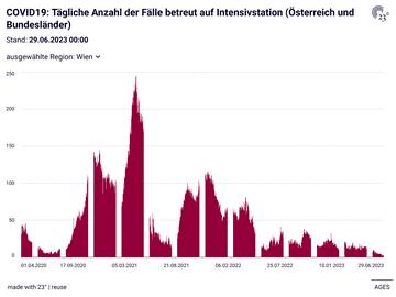 COVID19: Tägliche Anzahl der Fälle betreut auf Intensivstation (Österreich und Bundesländer)