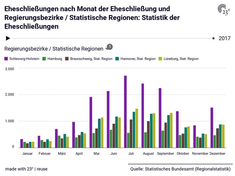 Eheschließungen nach Monat der Eheschließung und Regierungsbezirke / Statistische Regionen: Statistik der Eheschließungen
