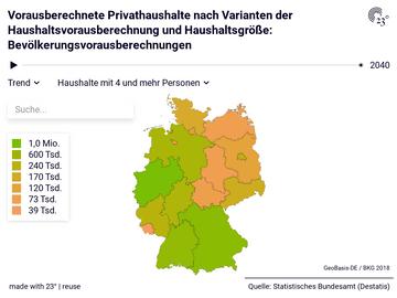 Vorausberechnete Privathaushalte nach Varianten der Haushaltsvorausberechnung und Haushaltsgröße: Bevölkerungsvorausberechnungen
