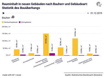 Rauminhalt in neuen Gebäuden nach Bauherr und Gebäudeart: Statistik des Bauüberhangs