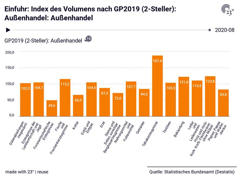 Einfuhr: Index des Volumens nach GP2019 (2-Steller): Außenhandel: Außenhandel