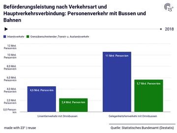 Beförderungsleistung nach Verkehrsart und Hauptverkehrsverbindung: Personenverkehr mit Bussen und Bahnen