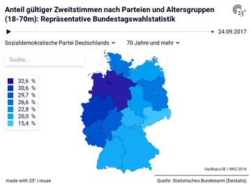 Anteil gültiger Zweitstimmen nach Parteien und Altersgruppen (18-70m): Repräsentative Bundestagswahlstatistik