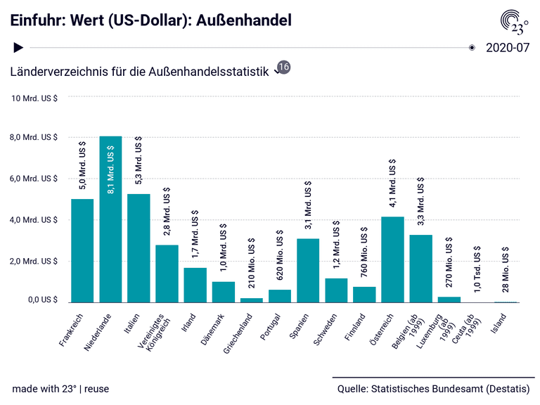 Einfuhr: Wert (US-Dollar): Außenhandel