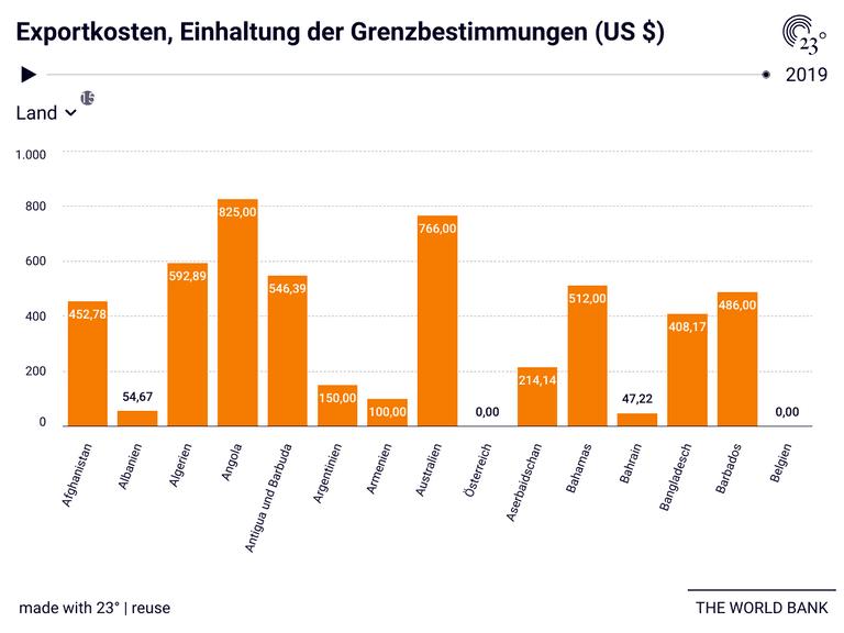 Exportkosten, Einhaltung der Grenzbestimmungen (US $)