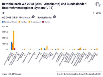Betriebe nach WZ 2008 (URS - Abschnitte) und Bundesländer: Unternehmensregister-System (URS)