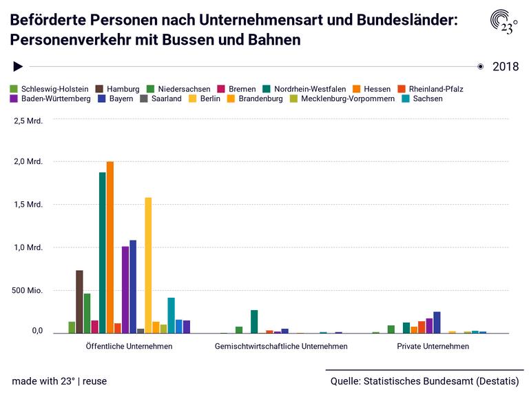 Beförderte Personen nach Unternehmensart und Bundesländer: Personenverkehr mit Bussen und Bahnen