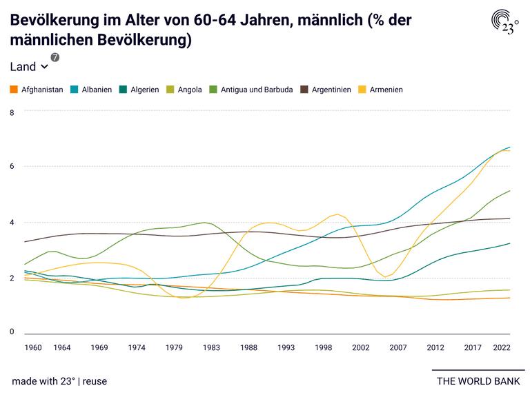 Bevölkerung im Alter von 60-64 Jahren, männlich (% der männlichen Bevölkerung)