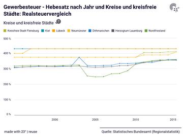 Gewerbesteuer - Hebesatz nach Jahr und Kreise und kreisfreie Städte: Realsteuervergleich