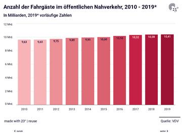 Öffentlicher Nahverkehr: Anzahl der Fahrgäste, Personenkilometer und Einnahmen der ÖPNV-Unternehmen aus der Fahrgastbeförderung, 2010 - 2019*