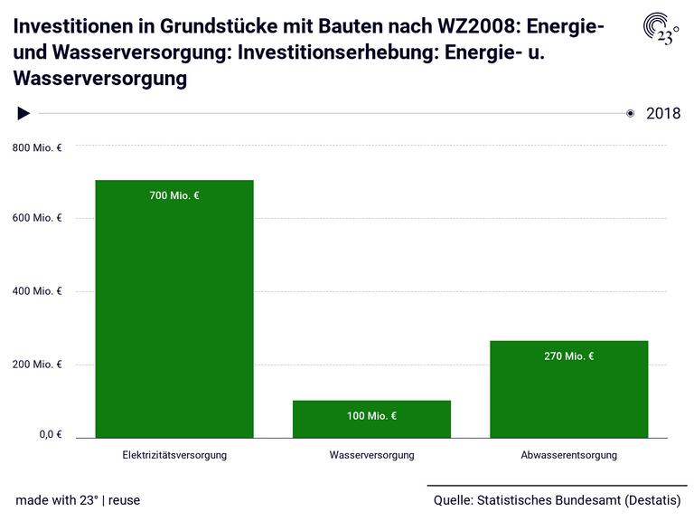 Investitionen in Grundstücke mit Bauten nach WZ2008: Energie- und Wasserversorgung: Investitionserhebung: Energie- u. Wasserversorgung