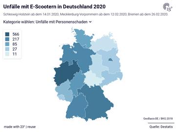 Unfälle mit E-Scootern in Deutschland 2020