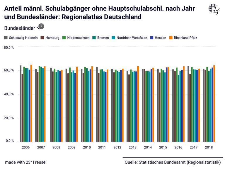 Anteil männl. Schulabgänger ohne Hauptschulabschl. nach Jahr und Bundesländer: Regionalatlas Deutschland