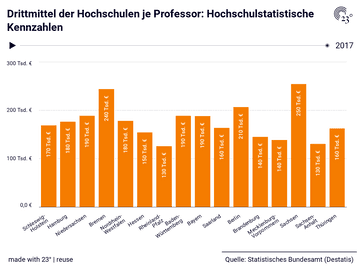 Drittmittel der Hochschulen je Professor: Hochschulstatistische Kennzahlen