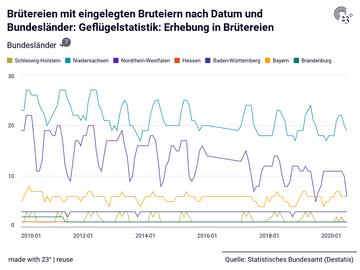 Brütereien mit eingelegten Bruteiern nach Datum und Bundesländer: Geflügelstatistik: Erhebung in Brütereien