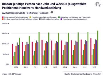 Umsatz je tätige Person nach Jahr und WZ2008 (ausgewählte Positionen): Handwerk: Handwerkszählung