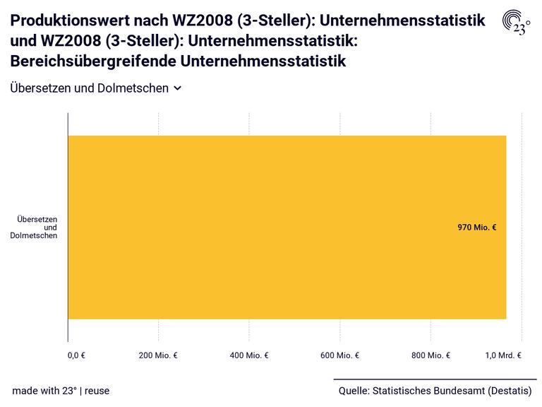 Produktionswert nach WZ2008 (3-Steller): Unternehmensstatistik und WZ2008 (3-Steller): Unternehmensstatistik: Bereichsübergreifende Unternehmensstatistik