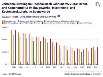 Jahresbauleistung im Hochbau nach Jahr und WZ2003: Invest.- und Kostenstruktur im Baugewerbe: Investitions- und Kostenstrukturerh. im Baugewerbe
