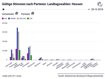 Gültige Stimmen nach Parteien: Landtagswahlen: Hessen