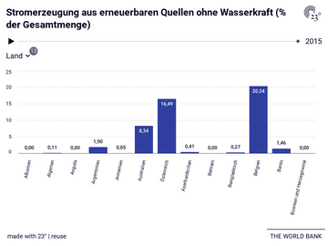 Stromerzeugung aus erneuerbaren Quellen ohne Wasserkraft (% der Gesamtmenge)