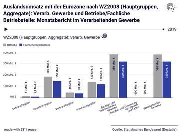 Auslandsumsatz mit der Eurozone nach WZ2008 (Hauptgruppen, Aggregate): Verarb. Gewerbe und Betriebe/Fachliche Betriebsteile: Monatsbericht im Verarbeitenden Gewerbe