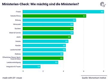 Ministerien-Check: Wie mächtig sind die Ministerien?