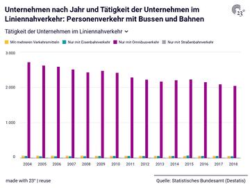 Unternehmen nach Jahr und Tätigkeit der Unternehmen im Liniennahverkehr: Personenverkehr mit Bussen und Bahnen