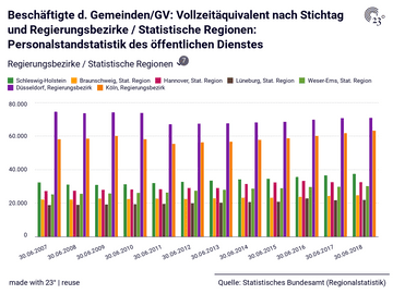 Beschäftigte d. Gemeinden/GV: Vollzeitäquivalent nach Stichtag und Regierungsbezirke / Statistische Regionen: Personalstandstatistik des öffentlichen Dienstes