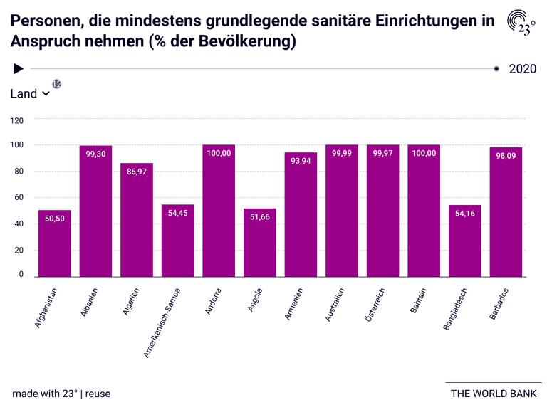 Personen, die mindestens grundlegende sanitäre Einrichtungen in Anspruch nehmen (% der Bevölkerung)