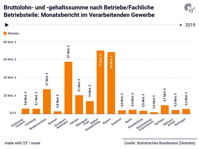 Bruttolohn- und -gehaltssumme nach Betriebe/Fachliche Betriebsteile: Monatsbericht im Verarbeitenden Gewerbe