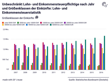 Lohn- und Einkommensteuerstatistik: Größenklassen der Einkünfte, Jahr, Unbeschränkt Lohn- und Einkommensteuerpflichtige, Außergewöhnliche Belastungen