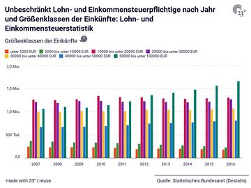 Unbeschränkt Lohn- und Einkommensteuerpflichtige nach Jahr und Größenklassen der Einkünfte: Lohn- und Einkommensteuerstatistik