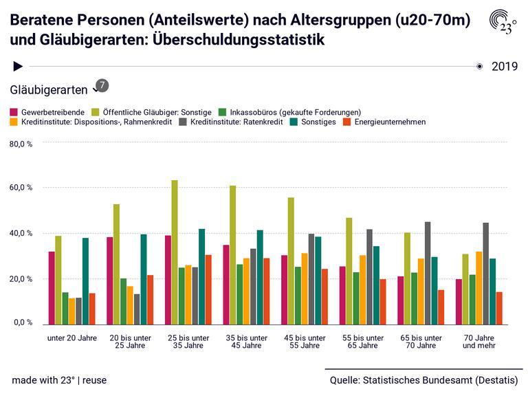 Beratene Personen (Anteilswerte) nach Altersgruppen (u20-70m) und Gläubigerarten: Überschuldungsstatistik