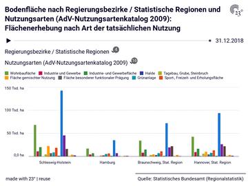 Bodenfläche nach Regierungsbezirke / Statistische Regionen und Nutzungsarten (AdV-Nutzungsartenkatalog 2009): Flächenerhebung nach Art der tatsächlichen Nutzung