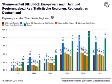 Stimmenanteil DIE LINKE, Europawahl nach Jahr und Regierungsbezirke / Statistische Regionen: Regionalatlas Deutschland