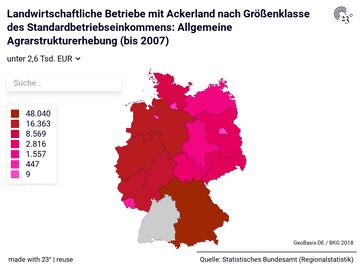 Landwirtschaftliche Betriebe mit Ackerland nach Größenklasse des Standardbetriebseinkommens: Allgemeine Agrarstrukturerhebung (bis 2007)