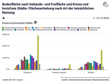 Bodenfläche nach Gebäude- und Freifläche und Kreise und kreisfreie Städte: Flächenerhebung nach Art der tatsächlichen Nutzung