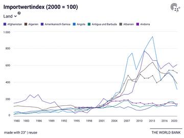 Importwertindex (2000 = 100)