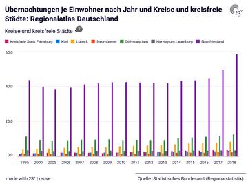 Übernachtungen je Einwohner nach Jahr und Kreise und kreisfreie Städte: Regionalatlas Deutschland