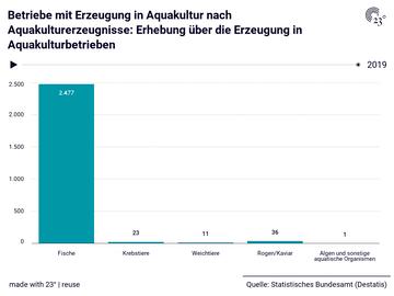 Betriebe mit Erzeugung in Aquakultur nach Aquakulturerzeugnisse: Erhebung über die Erzeugung in Aquakulturbetrieben