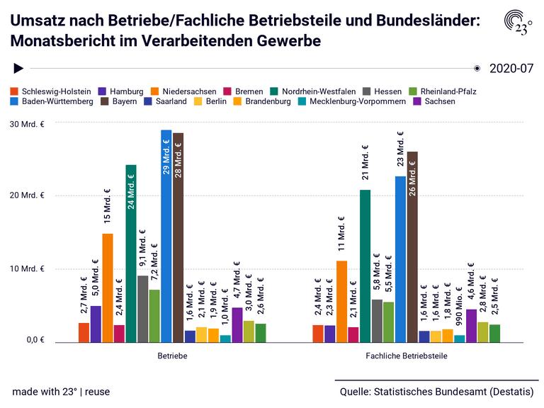 Umsatz nach Betriebe/Fachliche Betriebsteile und Bundesländer: Monatsbericht im Verarbeitenden Gewerbe