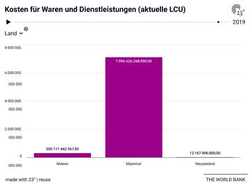 Kosten für Waren und Dienstleistungen (aktuelle LCU)