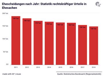 Ehescheidungen nach Jahr: Statistik rechtskräftiger Urteile in Ehesachen