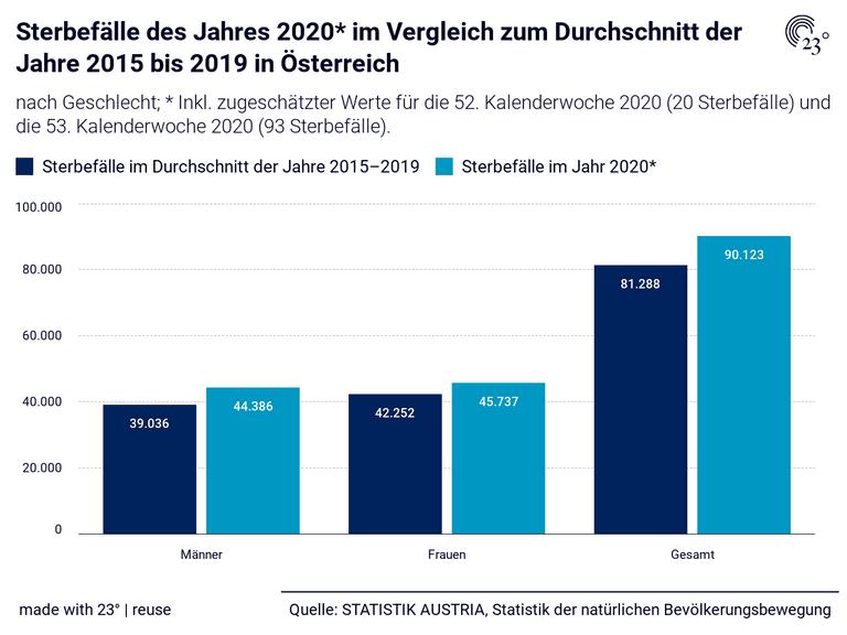 Sterbefälle des Jahres 2020* im Vergleich zum Durchschnitt der Jahre 2015 bis 2019 in Österreich