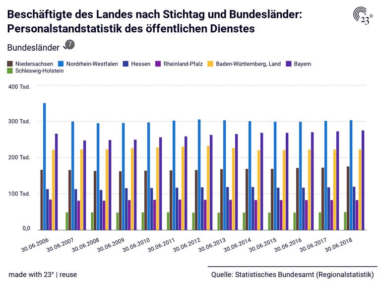 Beschäftigte des Landes nach Stichtag und Bundesländer: Personalstandstatistik des öffentlichen Dienstes