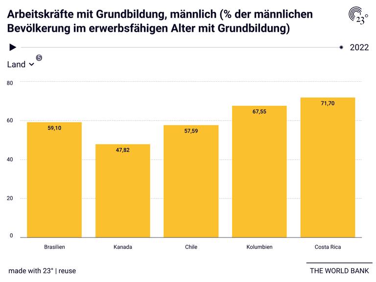 Arbeitskräfte mit Grundbildung, männlich (% der männlichen Bevölkerung im erwerbsfähigen Alter mit Grundbildung)
