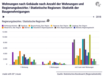 Wohnungen nach Gebäude nach Anzahl der Wohnungen und Regierungsbezirke / Statistische Regionen: Statistik der Baugenehmigungen