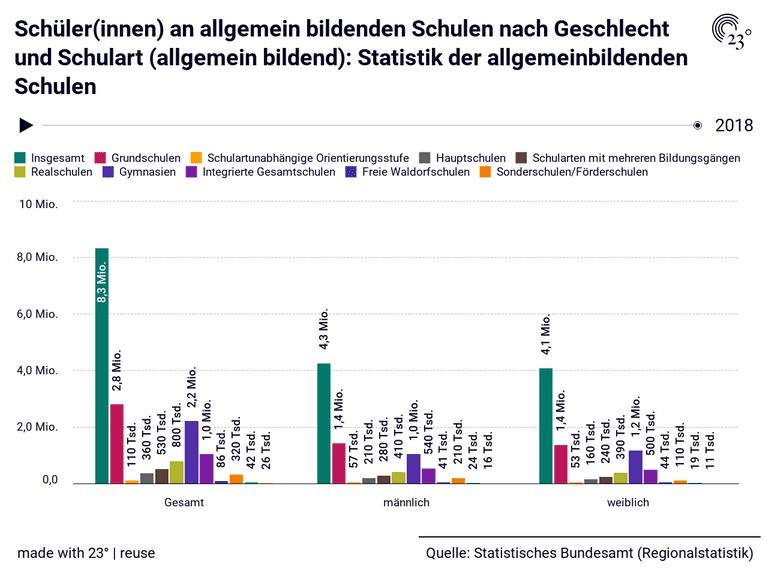 Schüler(innen) an allgemein bildenden Schulen nach Geschlecht und Schulart (allgemein bildend): Statistik der allgemeinbildenden Schulen