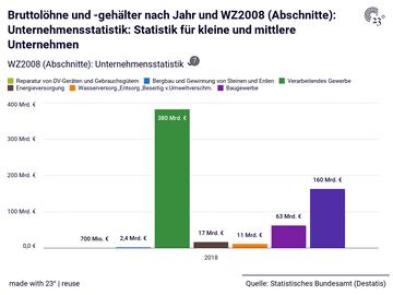 Bruttolöhne und -gehälter nach Jahr und WZ2008 (Abschnitte): Unternehmensstatistik: Statistik für kleine und mittlere Unternehmen