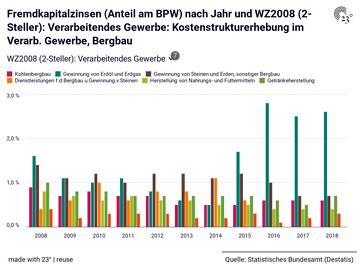 Fremdkapitalzinsen (Anteil am BPW) nach Jahr und WZ2008 (2-Steller): Verarbeitendes Gewerbe: Kostenstrukturerhebung im Verarb. Gewerbe, Bergbau